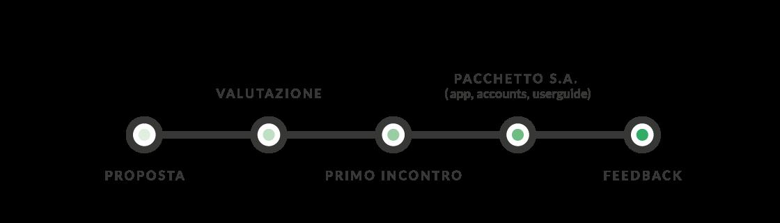 mappa processo di valutazione progetto smart assistance for good