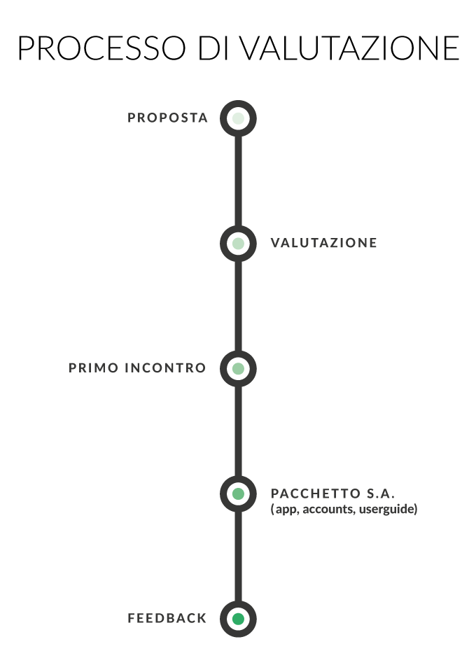 roadmap progetto italiano